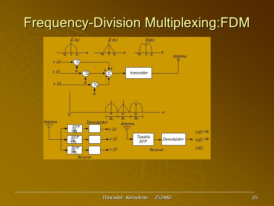 Frequency-Division Multiplexing:FDM