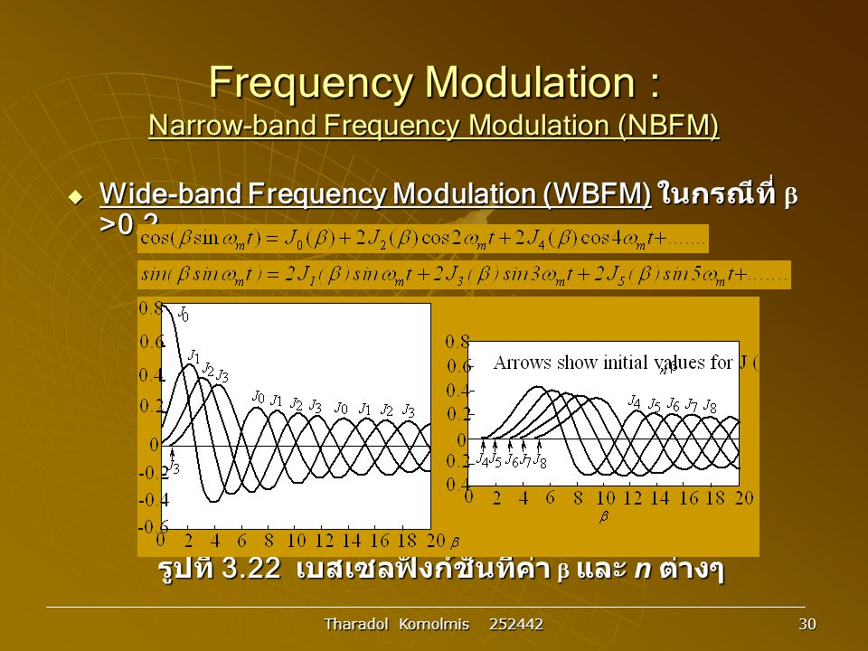Frequency Modulation : Narrow-band Frequency Modulation (NBFM)
