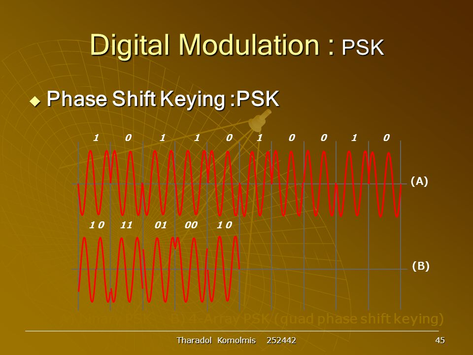 Digital Modulation : PSK