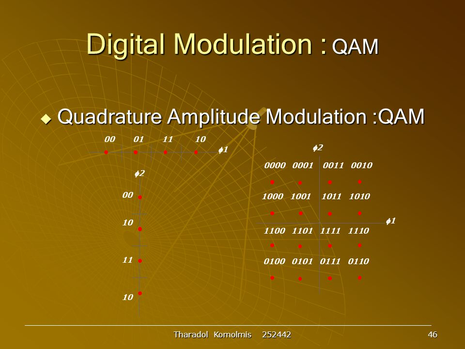 Digital Modulation : QAM