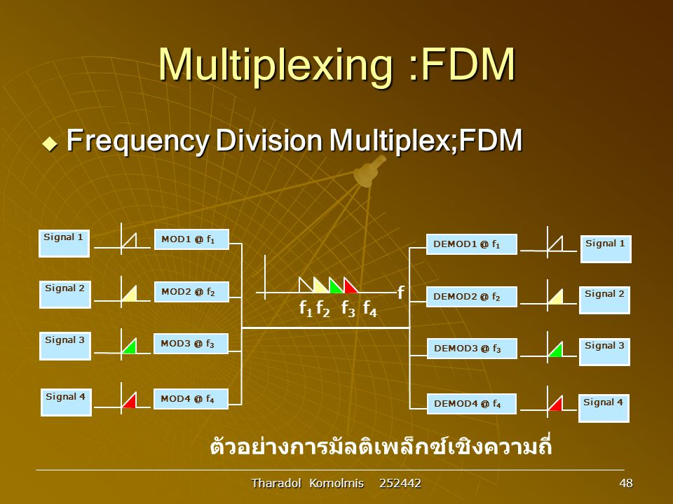 Multiplexing :FDM Frequency Division Multiplex;FDM