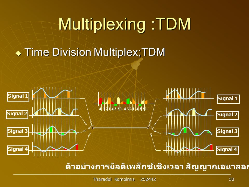 Multiplexing :TDM Time Division Multiplex;TDM