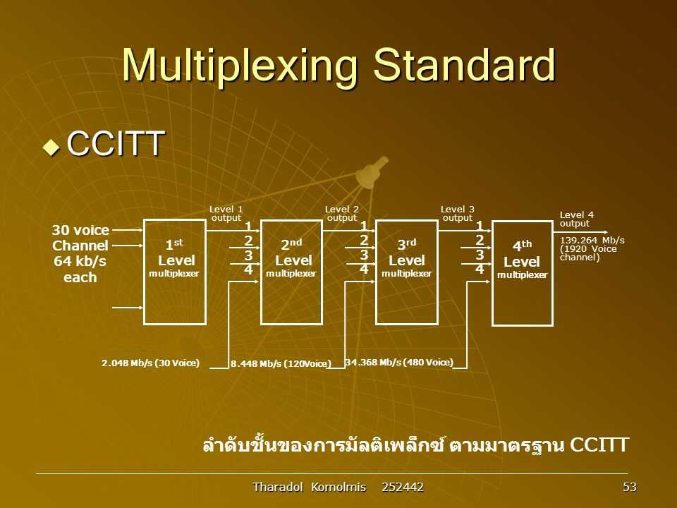 Multiplexing Standard