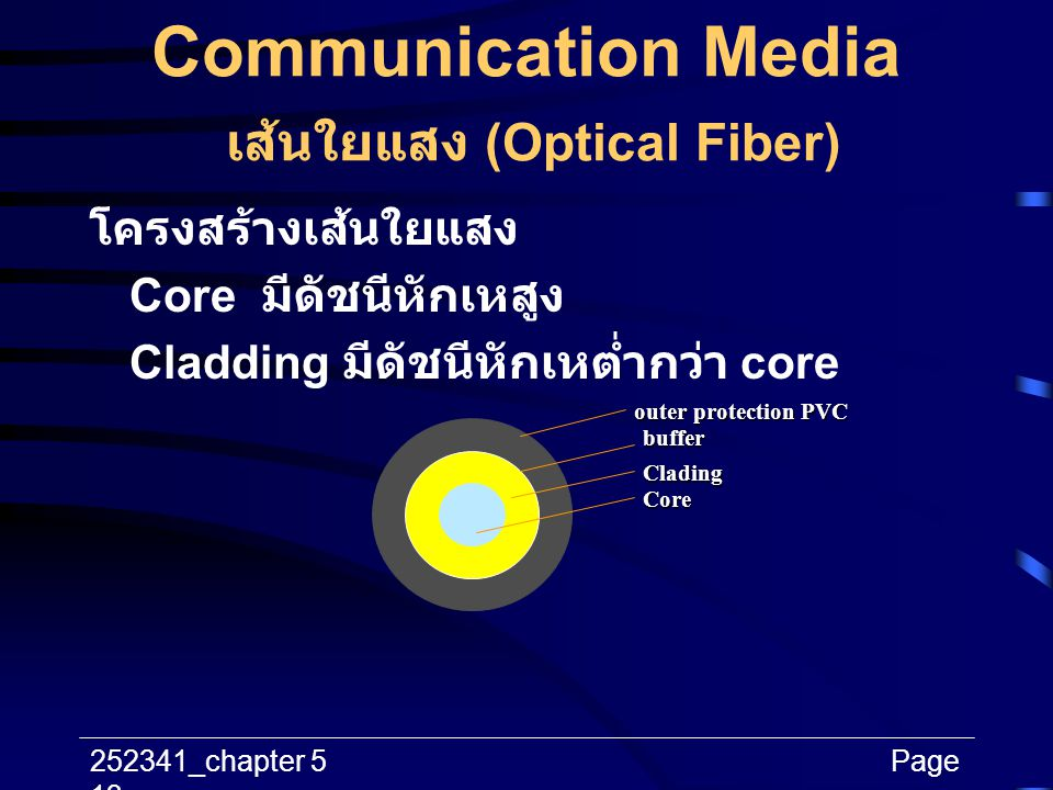Communication Media เส้นใยแสง (Optical Fiber)