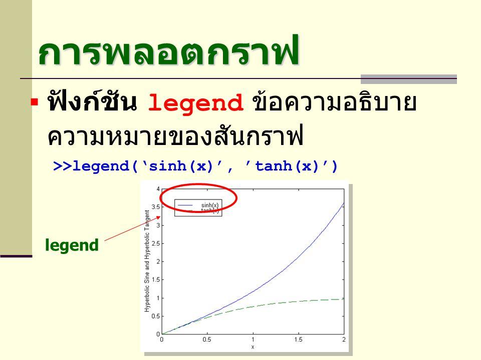 การพลอตกราฟ ฟังก์ชัน legend ข้อความอธิบายความหมายของ สันกราฟ