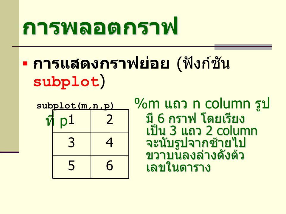 การพลอตกราฟ การแสดงกราฟย่อย (ฟังก์ชัน subplot) 6 5 4 3 2 1