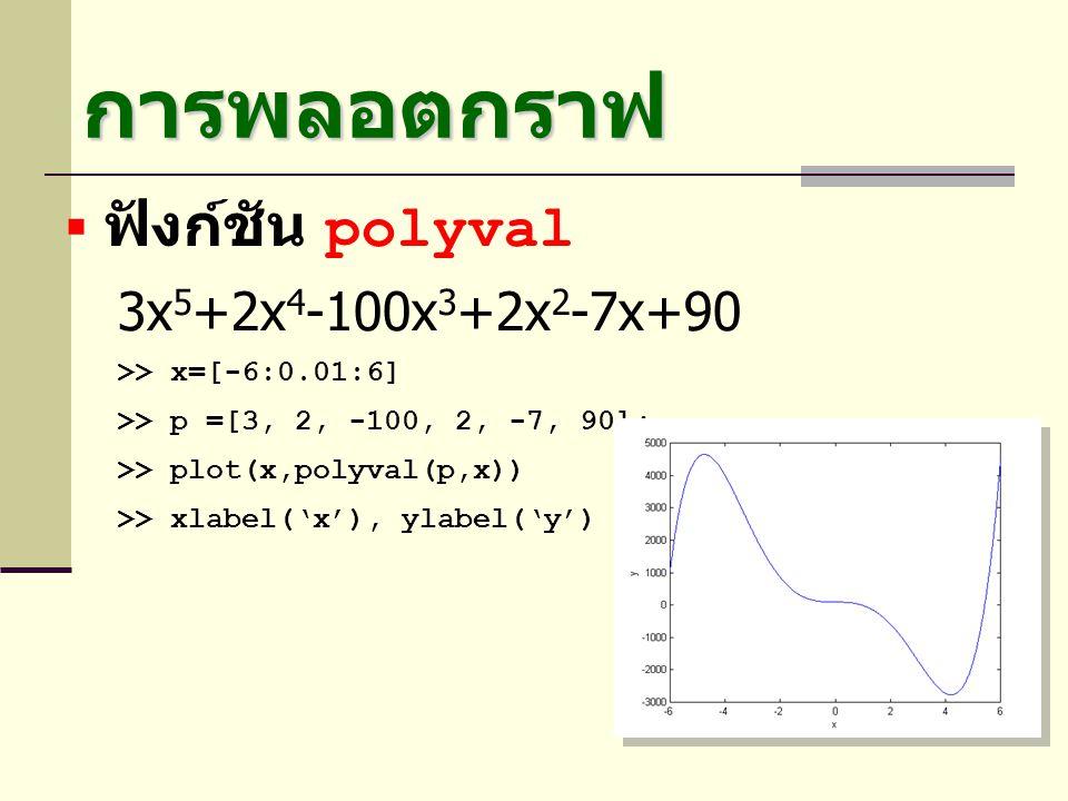 การพลอตกราฟ ฟังก์ชัน polyval 3x5+2x4-100x3+2x2-7x+90