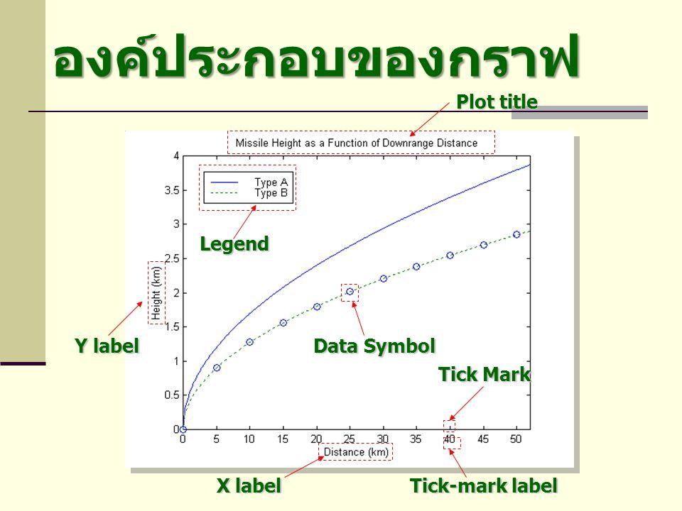 องค์ประกอบของกราฟ Plot title Legend Y label Data Symbol Tick Mark