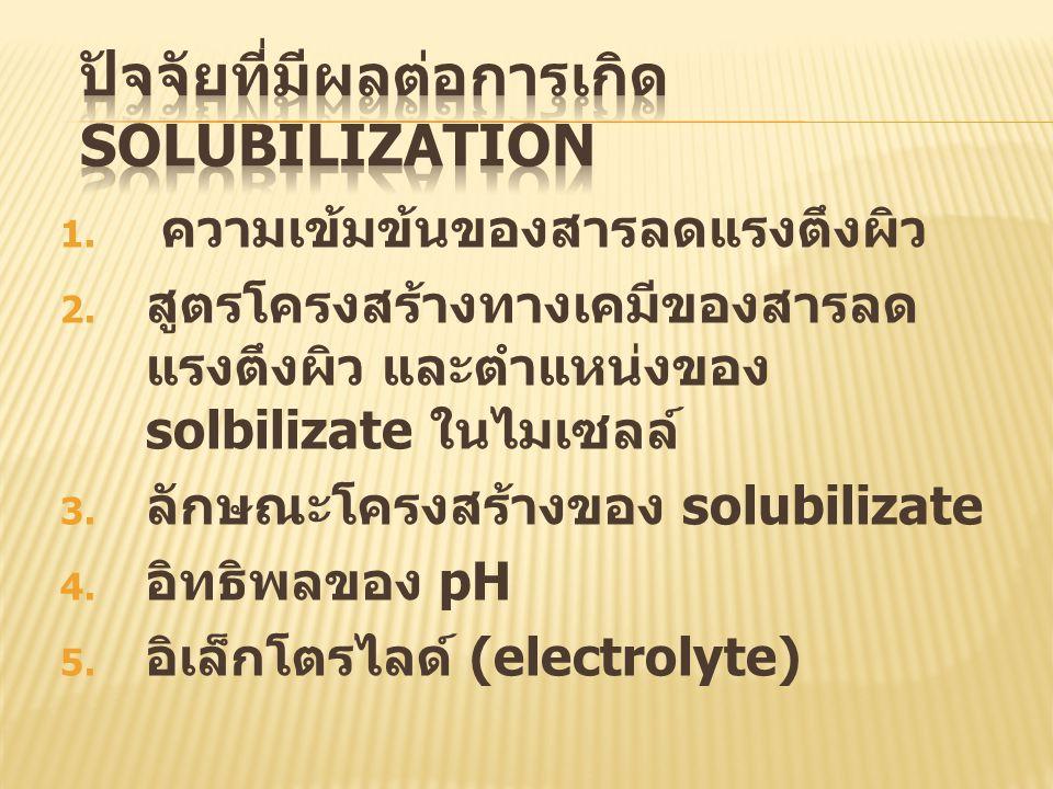 ปัจจัยที่มีผลต่อการเกิด solubilization