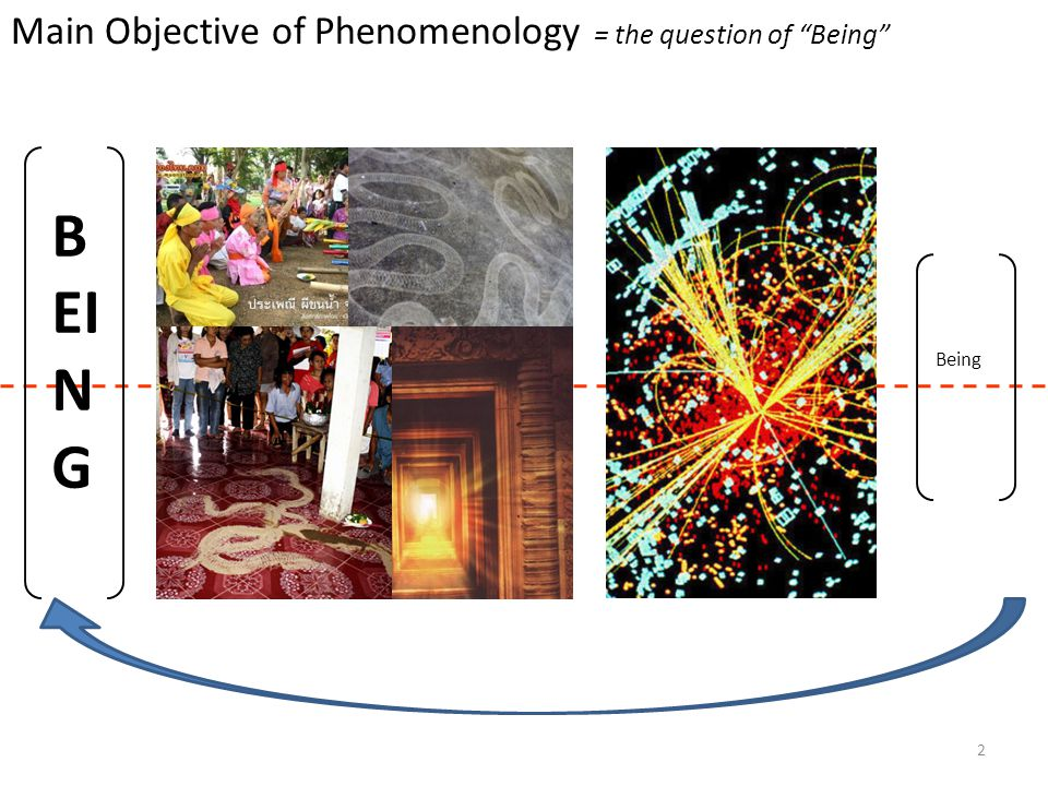 Main Objective of Phenomenology = the question of Being