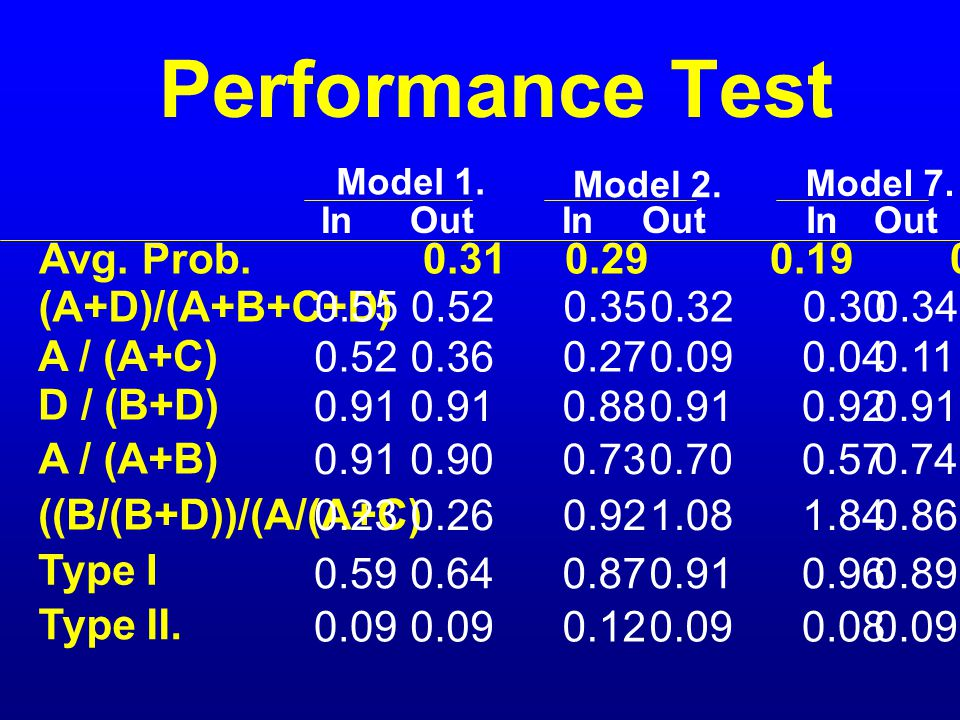 Performance Test Avg. Prob. 0.31 0.29 0.19 0.15 0.18 0.15