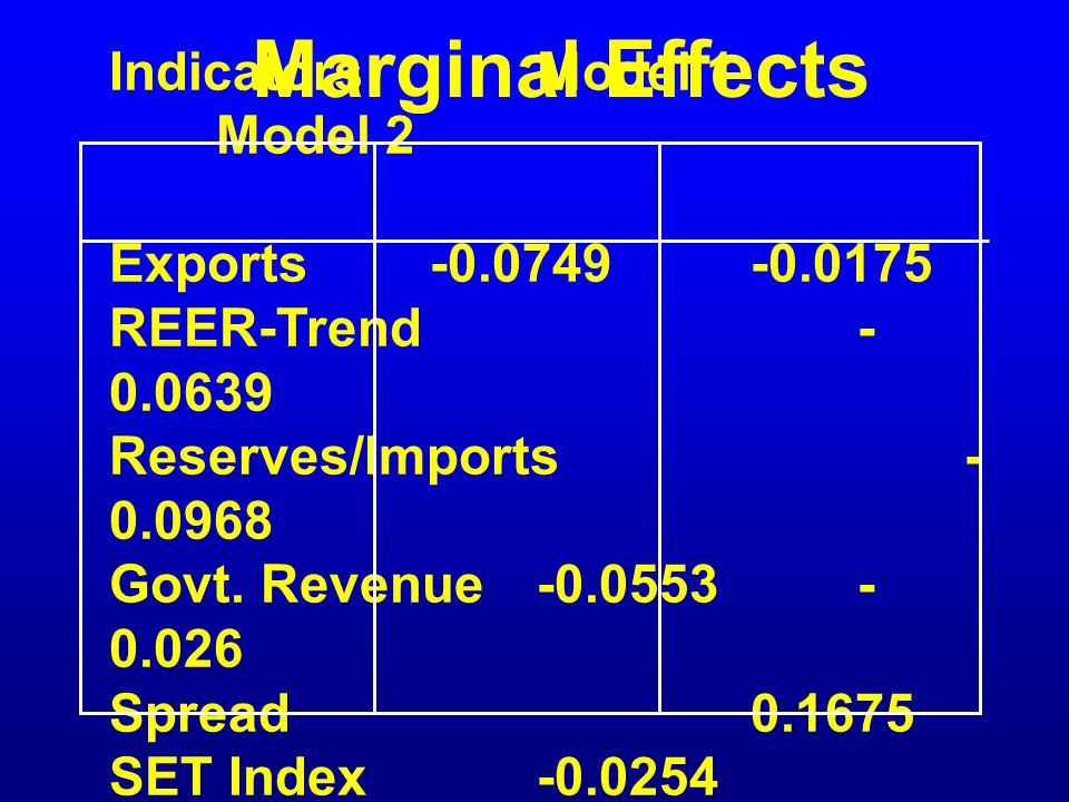 Marginal Effects Indicators Model 1 Model 2 Exports -0.0749 -0.0175