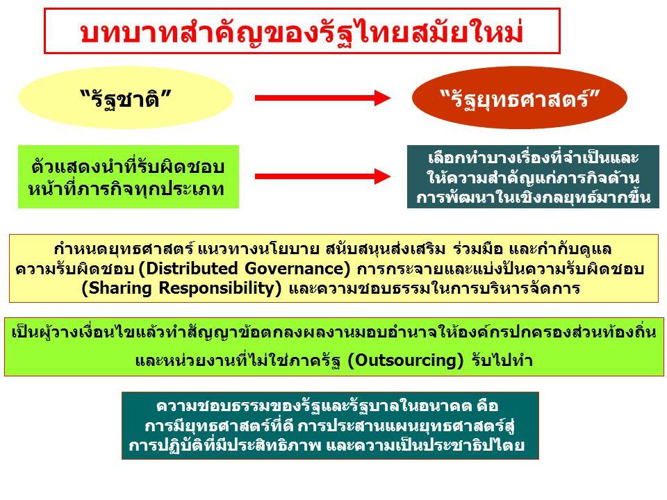 บทบาทสำคัญของรัฐไทยสมัยใหม่