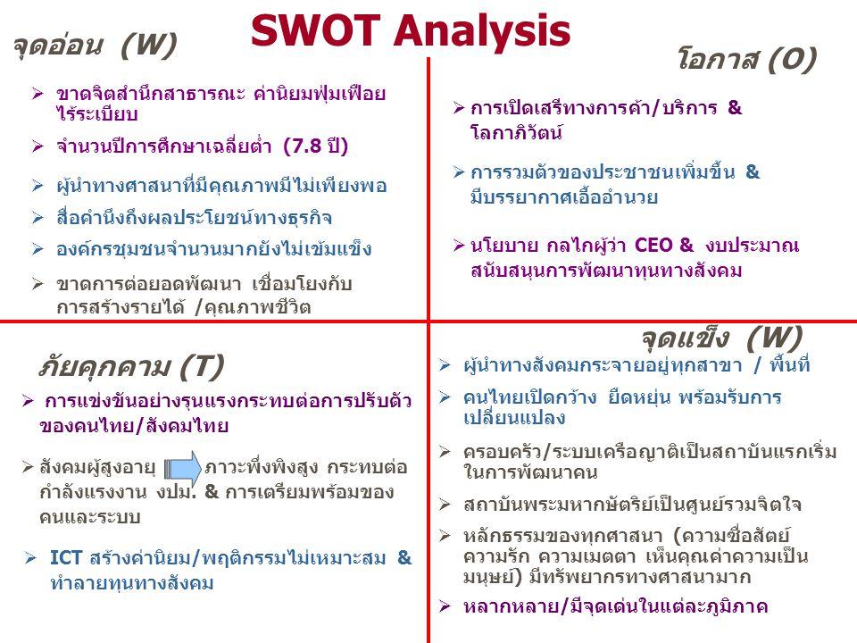 SWOT Analysis จุดอ่อน (W) โอกาส (O) จุดแข็ง (W) ภัยคุกคาม (T)