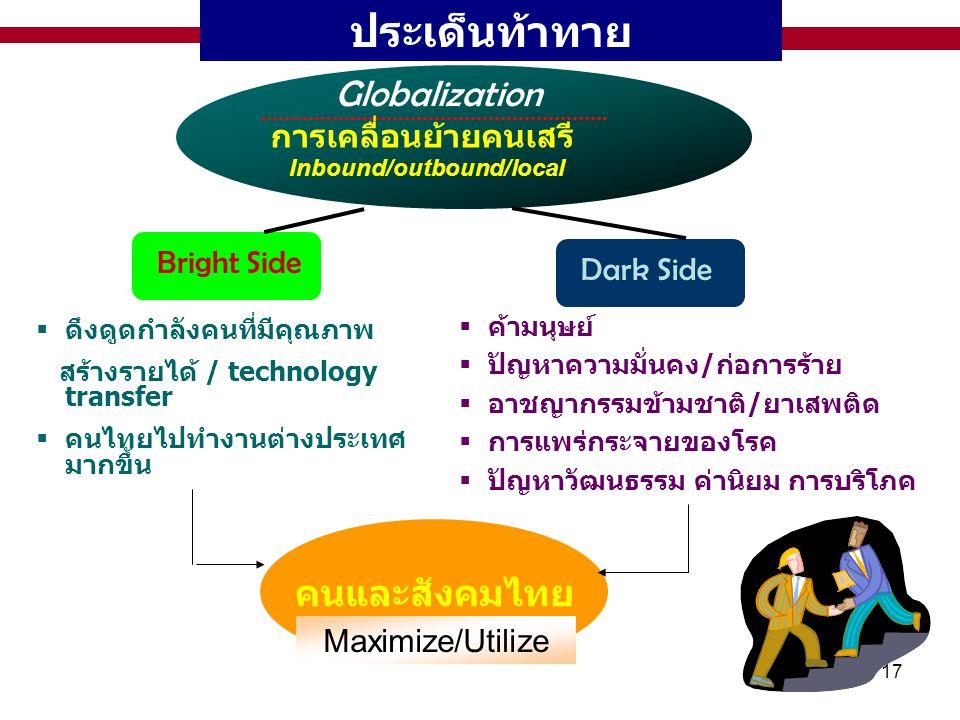 ประเด็นท้าทาย Globalization คนและสังคมไทย การเคลื่อนย้ายคนเสรี