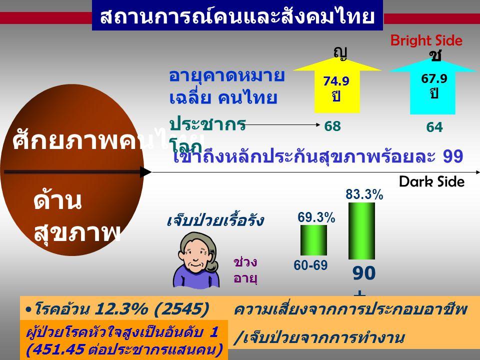 สถานการณ์คนและสังคมไทย