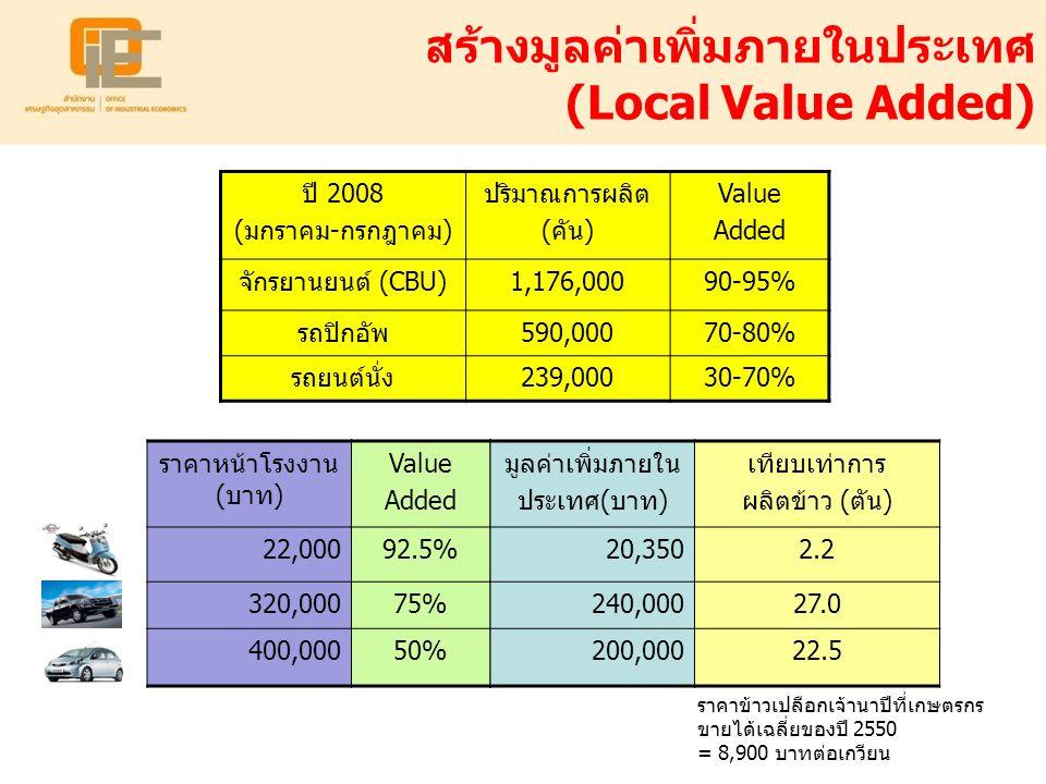 สร้างมูลค่าเพิ่มภายในประเทศ (Local Value Added)