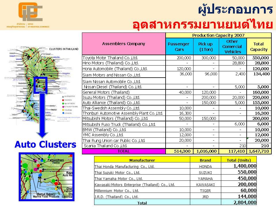 อุตสาหกรรมยานยนต์ไทย