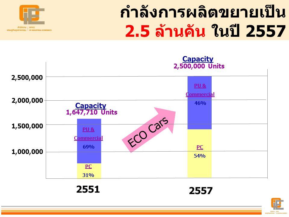 กำลังการผลิตขยายเป็น 2.5 ล้านคัน ในปี 2557