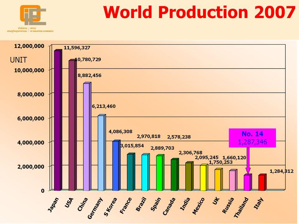 World Production 2007 UNIT No. 14 1,287,346