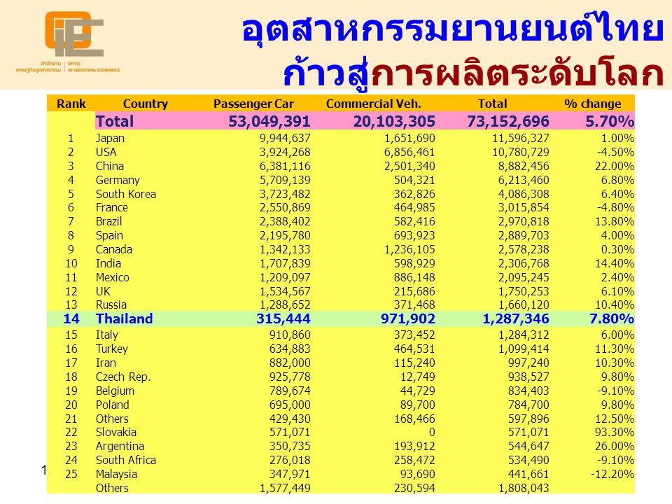 อุตสาหกรรมยานยนต์ไทย ก้าวสู่การผลิตระดับโลก