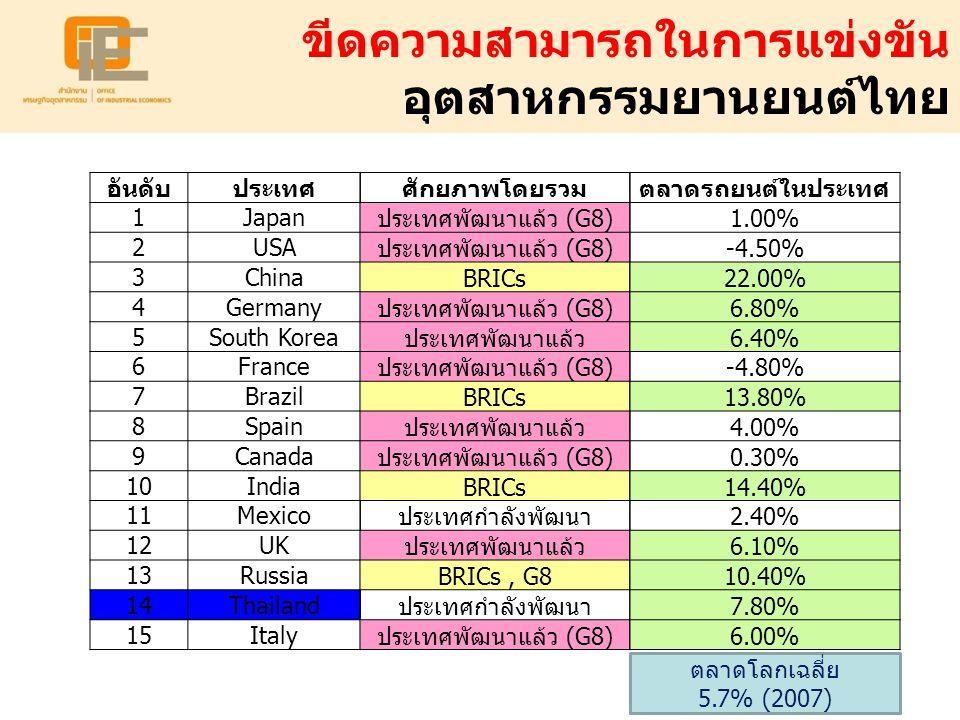 ขีดความสามารถในการแข่งขัน อุตสาหกรรมยานยนต์ไทย
