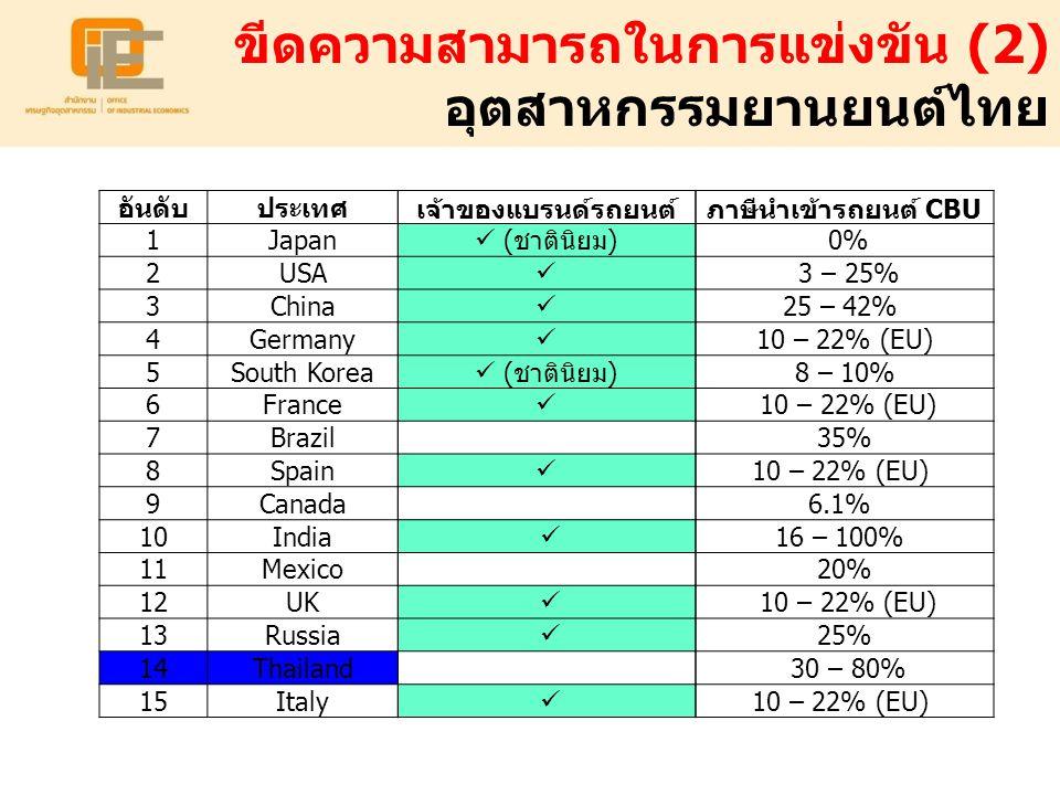 ขีดความสามารถในการแข่งขัน (2) อุตสาหกรรมยานยนต์ไทย