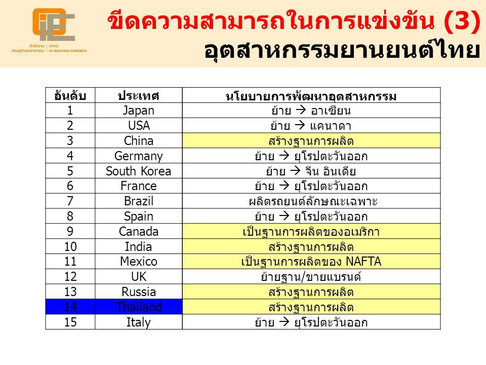 ขีดความสามารถในการแข่งขัน (3) อุตสาหกรรมยานยนต์ไทย