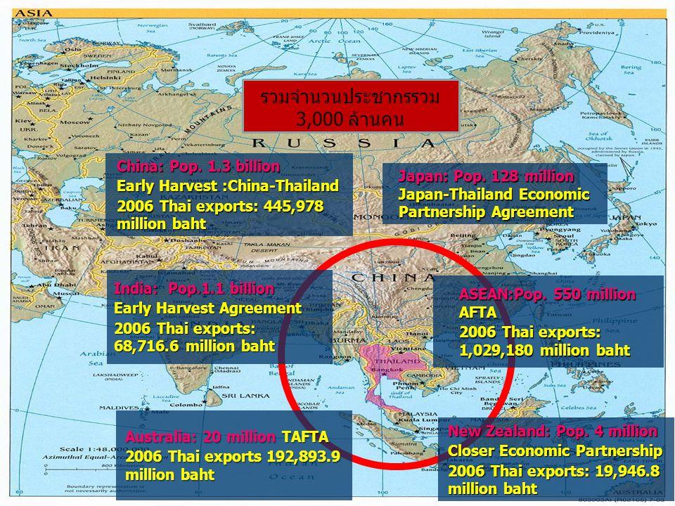 รวมจำนวนประชากรรวม 3,000 ล้านคน China: Pop. 1.3 billion