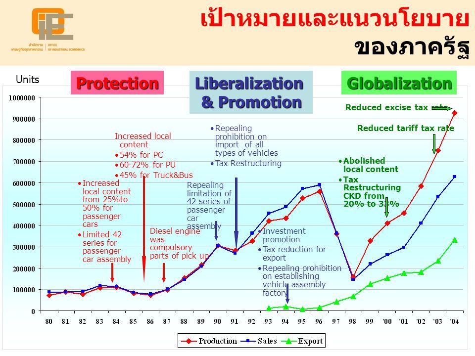 Liberalization & Promotion