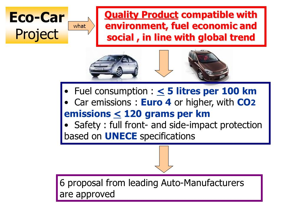 Eco-Car Project Quality Product compatible with environment, fuel economic and social , in line with global trend.