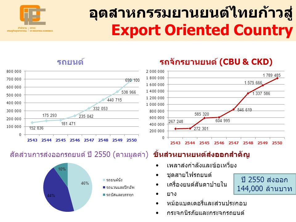 อุตสาหกรรมยานยนต์ไทยก้าวสู่ Export Oriented Country