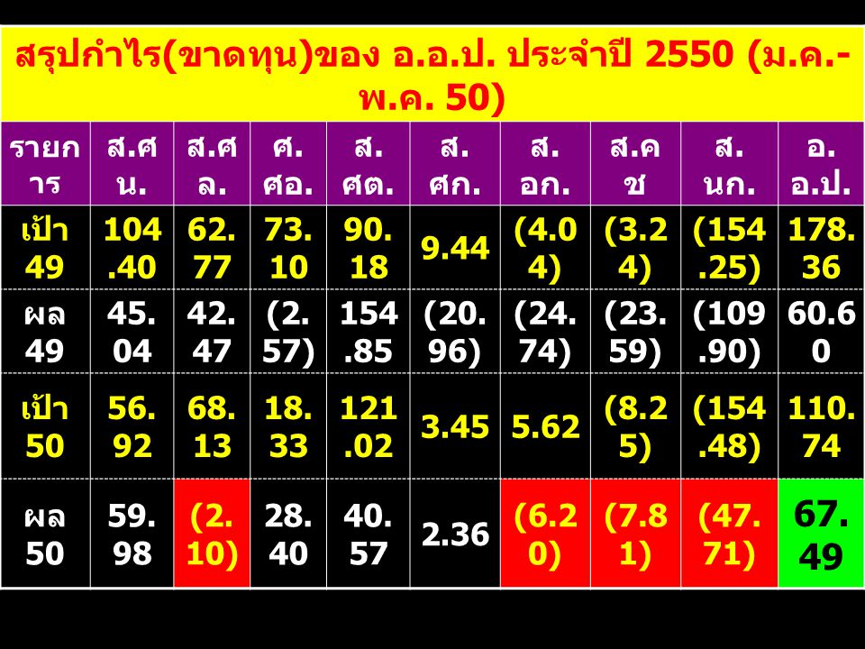 สรุปกำไร(ขาดทุน)ของ อ.อ.ป. ประจำปี 2550 (ม.ค.-พ.ค. 50)