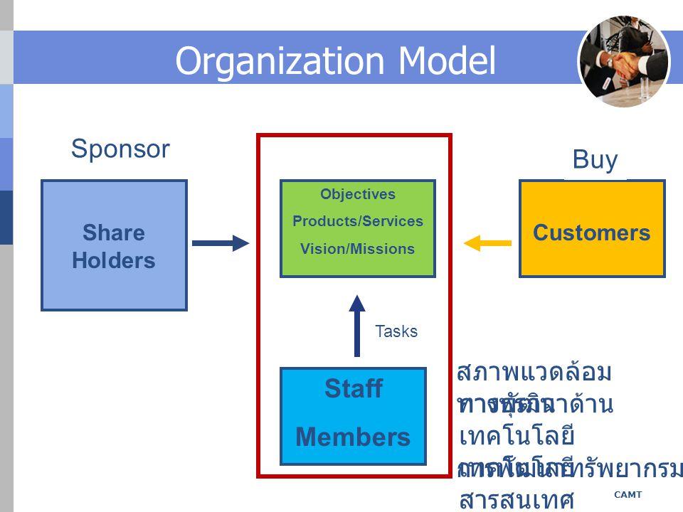 Organization Model Sponsor Buy สภาพแวดล้อมทางธุรกิจ Staff Members