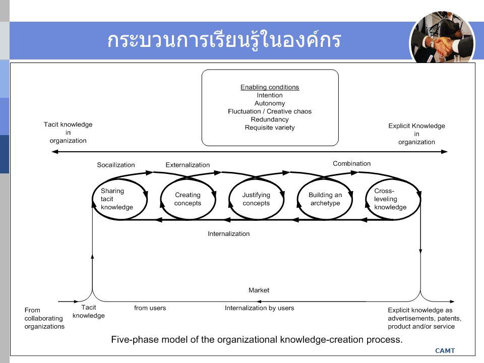 กระบวนการเรียนรู้ในองค์กร