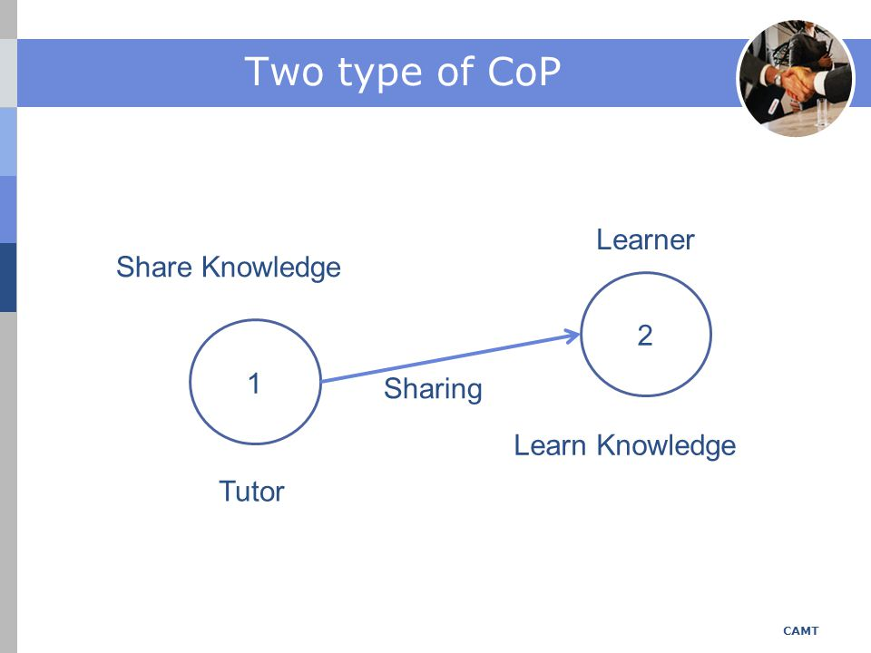 Two type of CoP Learner Share Knowledge 2 1 Sharing Learn Knowledge