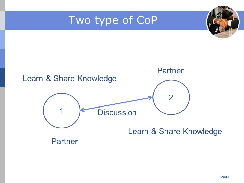 Two type of CoP 1 2 Learn & Share Knowledge Partner Discussion CAMT