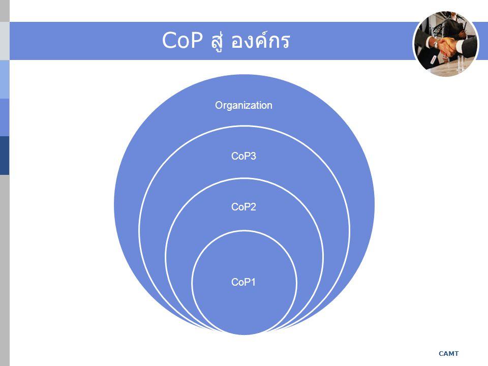 CoP สู่ องค์กร Organization CoP3 CoP2 CoP1 CAMT