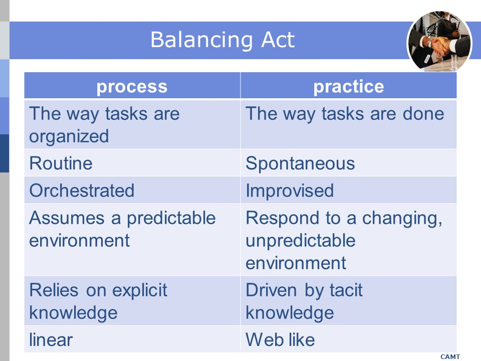Balancing Act process practice The way tasks are organized