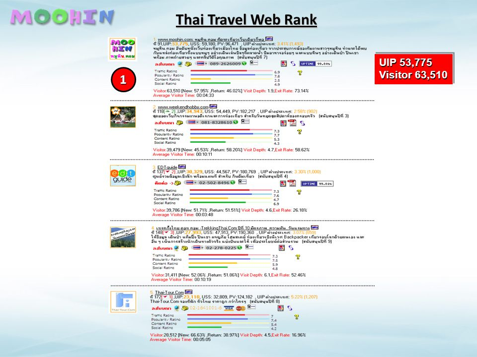 Thai Travel Web Rank UIP 53,775 Visitor 63,510 1