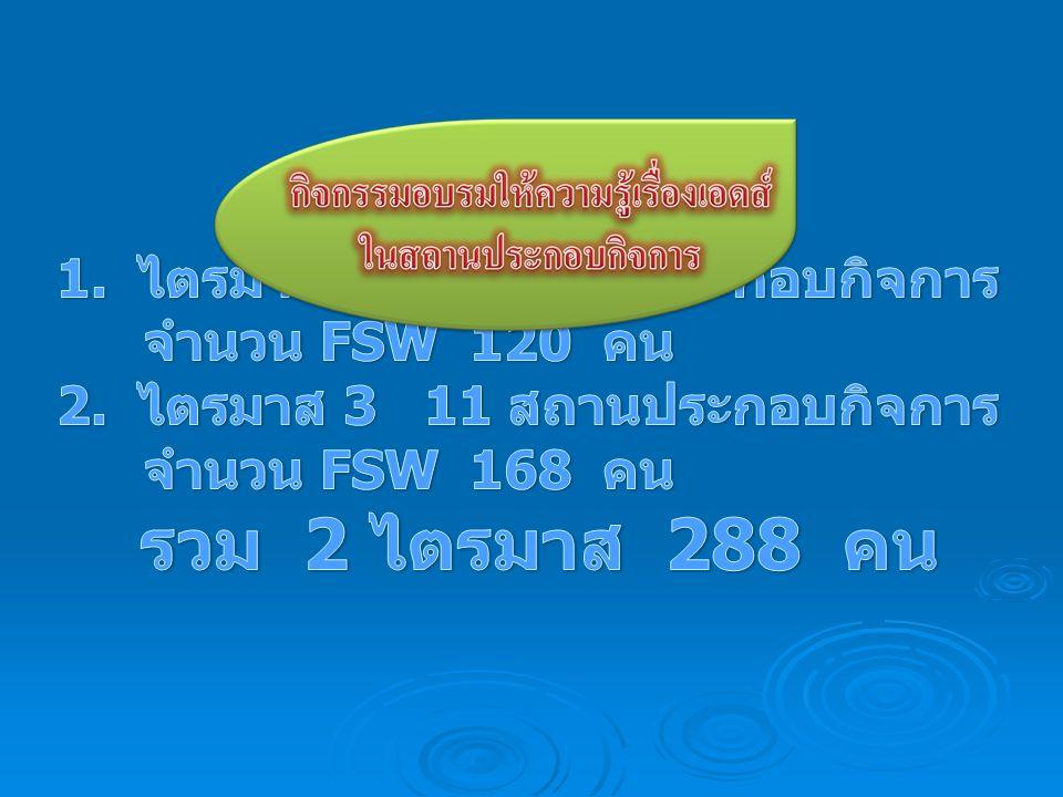 รวม 2 ไตรมาส 288 คน 1. ไตรมาส 2 12 สถานประกอบกิจการ จำนวน FSW 120 คน