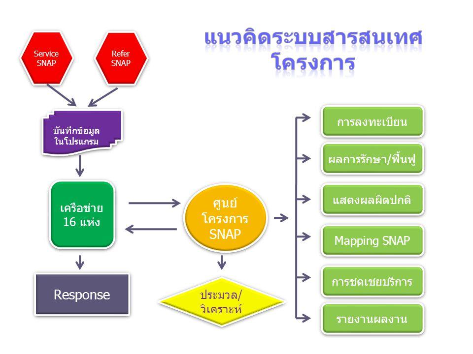 แนวคิดระบบสารสนเทศโครงการ