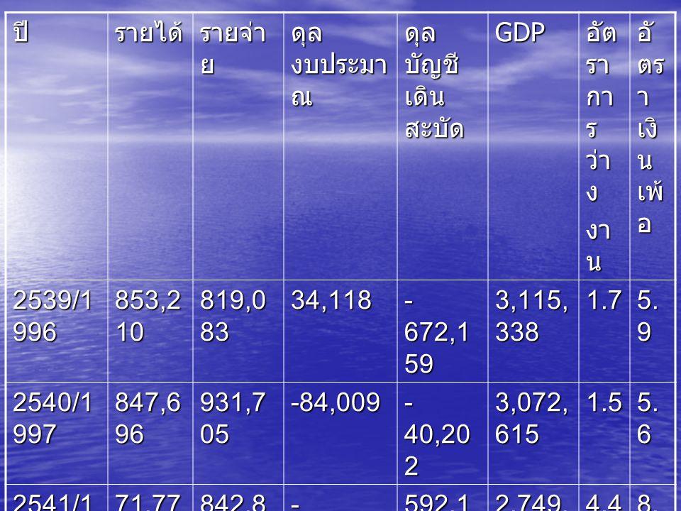 ปี รายได้ รายจ่าย. ดุลงบประมาณ. ดุลบัญชีเดินสะบัด. GDP. อัตราการว่าง. งาน. อัตราเงินเพ้อ. 2539/1996.