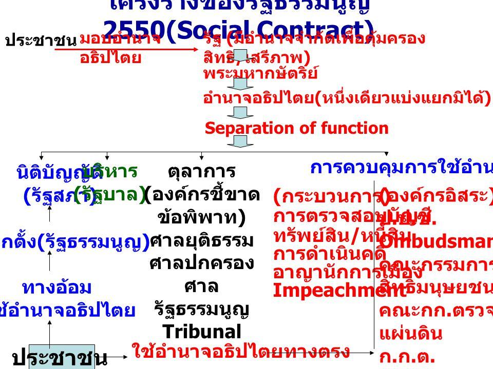 โครงร่างของรัฐธรรมนูญ 2550(Social Contract)