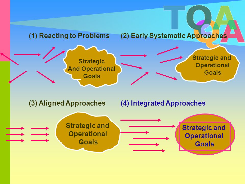 (1) Reacting to Problems (2) Early Systematic Approaches