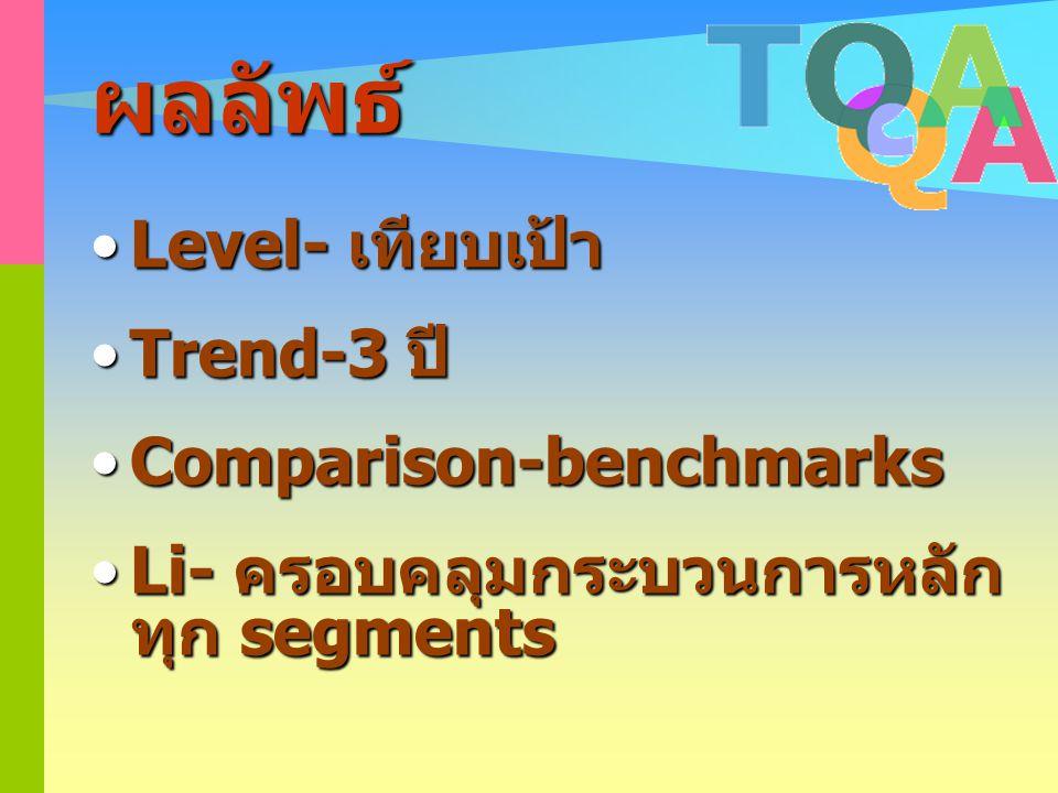 ผลลัพธ์ Level- เทียบเป้า Trend-3 ปี Comparison-benchmarks