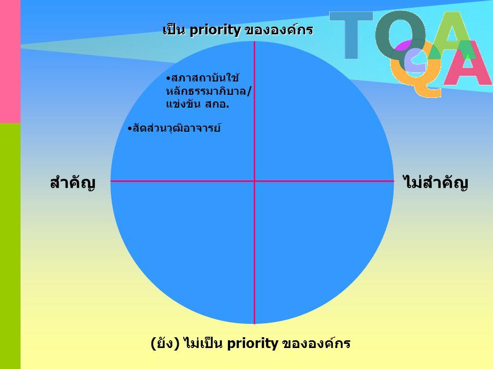 สำคัญ ไม่สำคัญ เป็น priority ขององค์กร