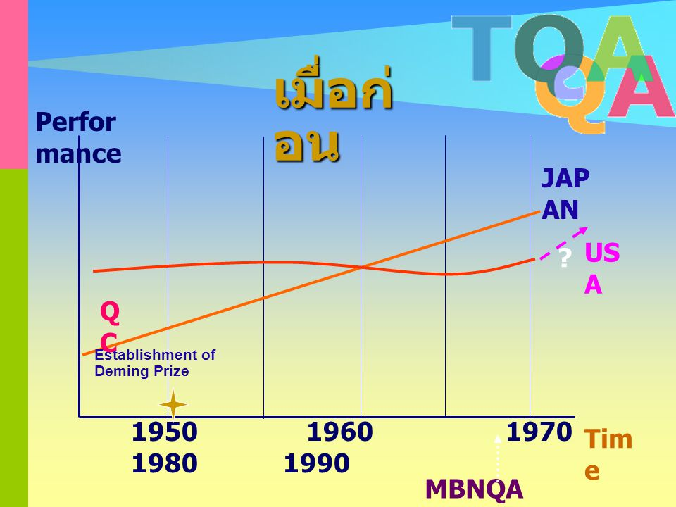 เมื่อก่อน Performance JAPAN USA QC 1950 1960 1970 1980 1990 Time