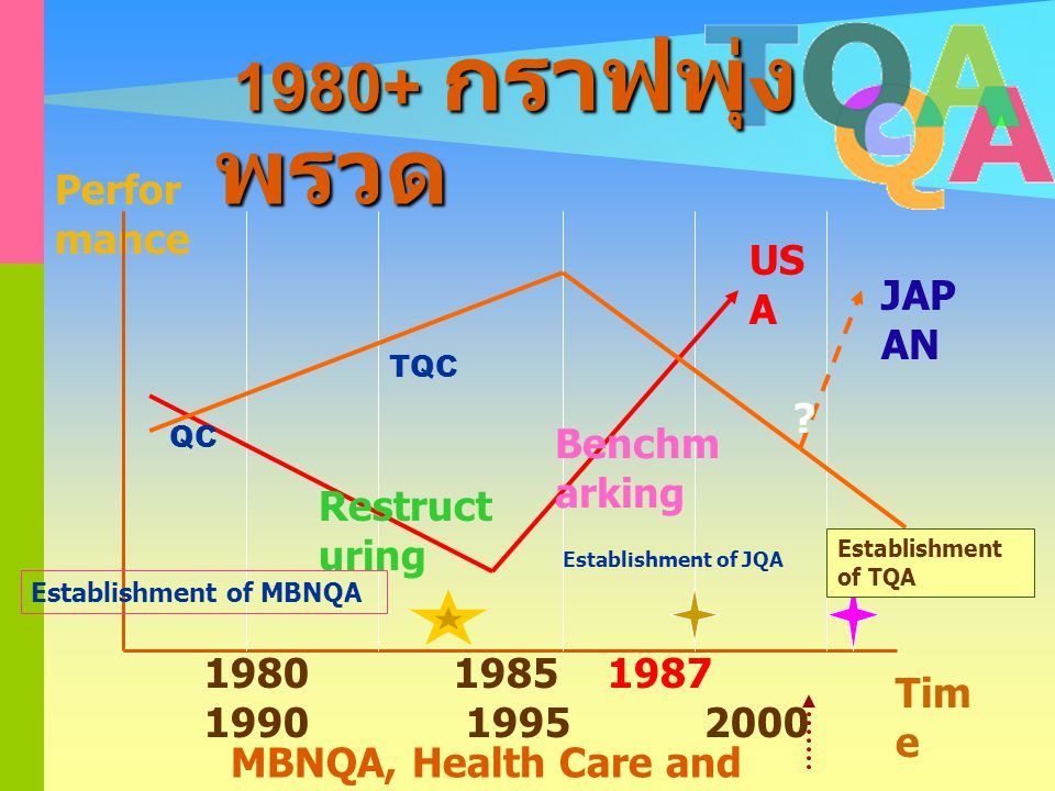 1980+ กราฟพุ่งพรวด Performance USA JAPAN Benchmarking Restructuring
