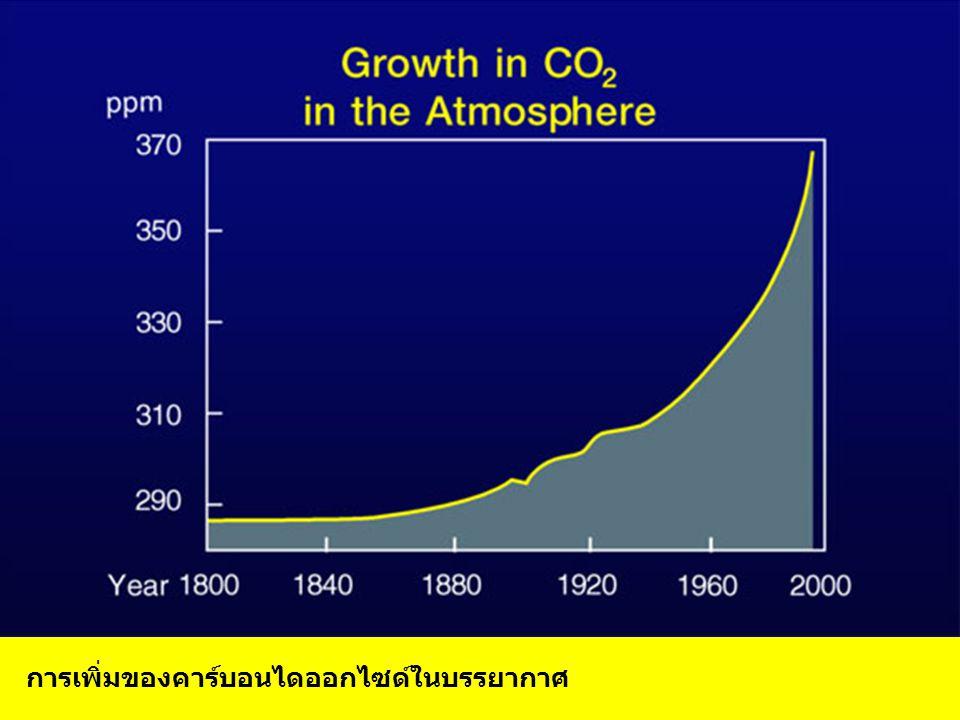 การเพิ่มของคาร์บอนไดออกไซด์ในบรรยากาศ